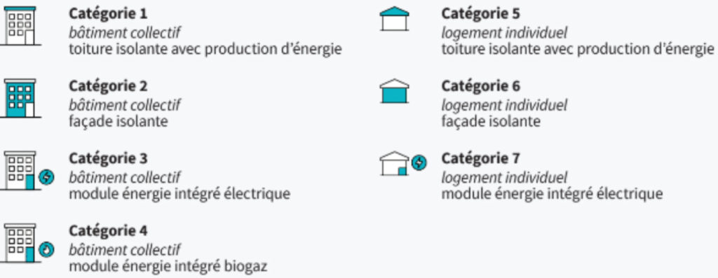 Catégories concours EnergieSprong